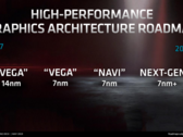Next-generation RDNA is allegedly only coming to 7 nm+ chips. (Image source @blueisviolet & AMD Investor Relations Deck May 2019)