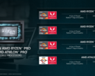 AMD details 12 nm Ryzen 7 3700U Zen+ APU to compete against the 14 nm Intel Core i7-8565U (Image source: AMD)