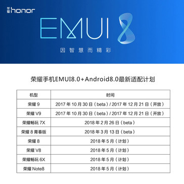 Honor Oreo rollout schedule.