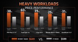 AMD Ryzen Threadripper 2920X vs. Intel Core i7-7820X (source: AMD)