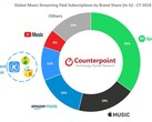 The paid music-streaming market breakdown for 2019. (Source: Counterpoint Research)