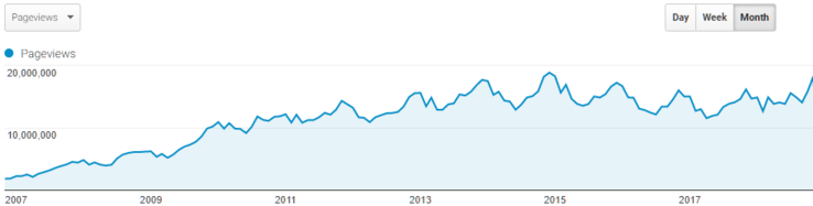 Pageviews: Google Analytics long-term trend (english language section)
