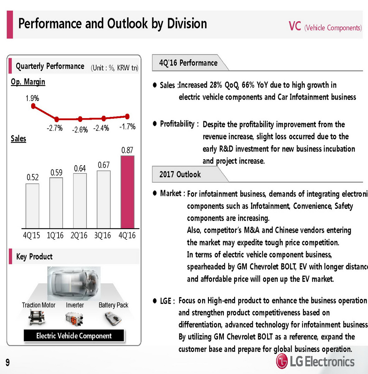 Lg Q4 2016 Financial Results Show A Weakening Smartphone Business Inexpensive Incubator Alarm System Using Linux Next Page