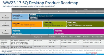 This product road map is color coded with the product roadmap slide. (Source: VideoCardz)