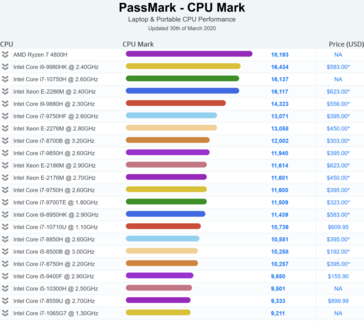 Passmark scores for the Ryzen 7 4800H (Image source: Hardware Times)