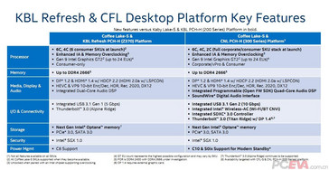 Key features of the new chipsets. Bold shows changes compared to 200-series chipsets. (Source: VideoCardz)