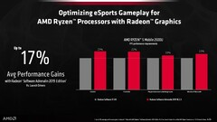 AMD Adrenalin software now live across all Ryzen, Vega, and Radeon PCs (Source: AMD)