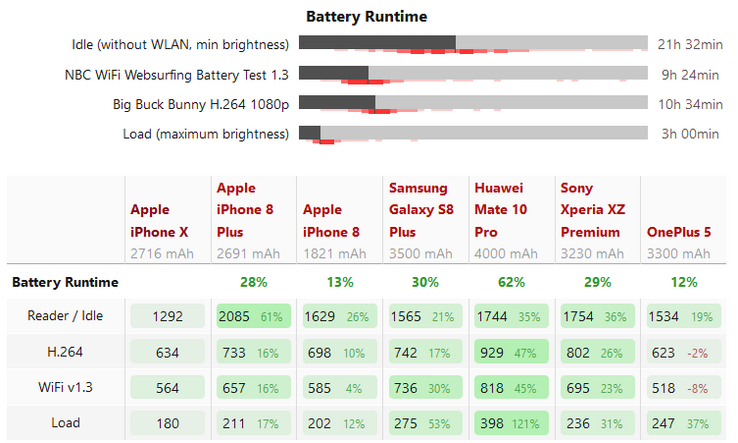 The iPhone X didn't fare so well in our battery tests compared to other flagships. (Image source: Self)