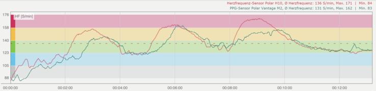 Interval workout: Polar H10 heart rate sensor (red), Polar Vantage M2 PPG sensor (green)