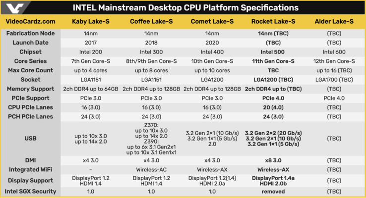 Much is still not known about the upcoming Rocket Lake-S chips. (Image Source: videocardz.com)