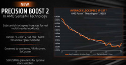 Improved all-core boost clock speeds (Source: AMD)
