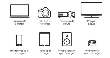 Potential charge amounts for devices. (Source: Omnicharge)