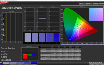 CalMAN: Colour Saturation - Normal Standard colour profile, sRGB target colour space