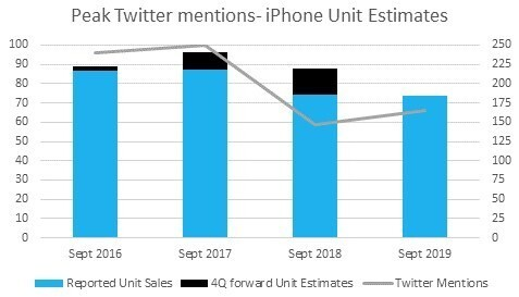 Twitter 'mentions' compared to iPhone sale data. (Left Y-axis: online mentions in a 0-100 index; Right Y-axis: iPhone unit sales (millions) ). Source: Eagle Alpha