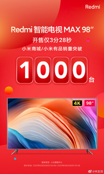 1,000 sales in under four minutes. (Image source: Redmi TV)