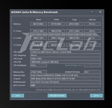 Lower RAM latencies and great overclocking potential (Image Source: TecLab)