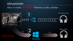 Without Nahimic, the game engine delivers only 2-channel stereo as configured in Windows. (Slide courtesy: MSI)