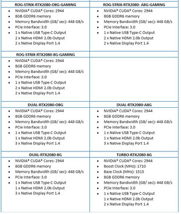 Asus GeForce RTX cards specs sheet - contd. (Source: Asus)