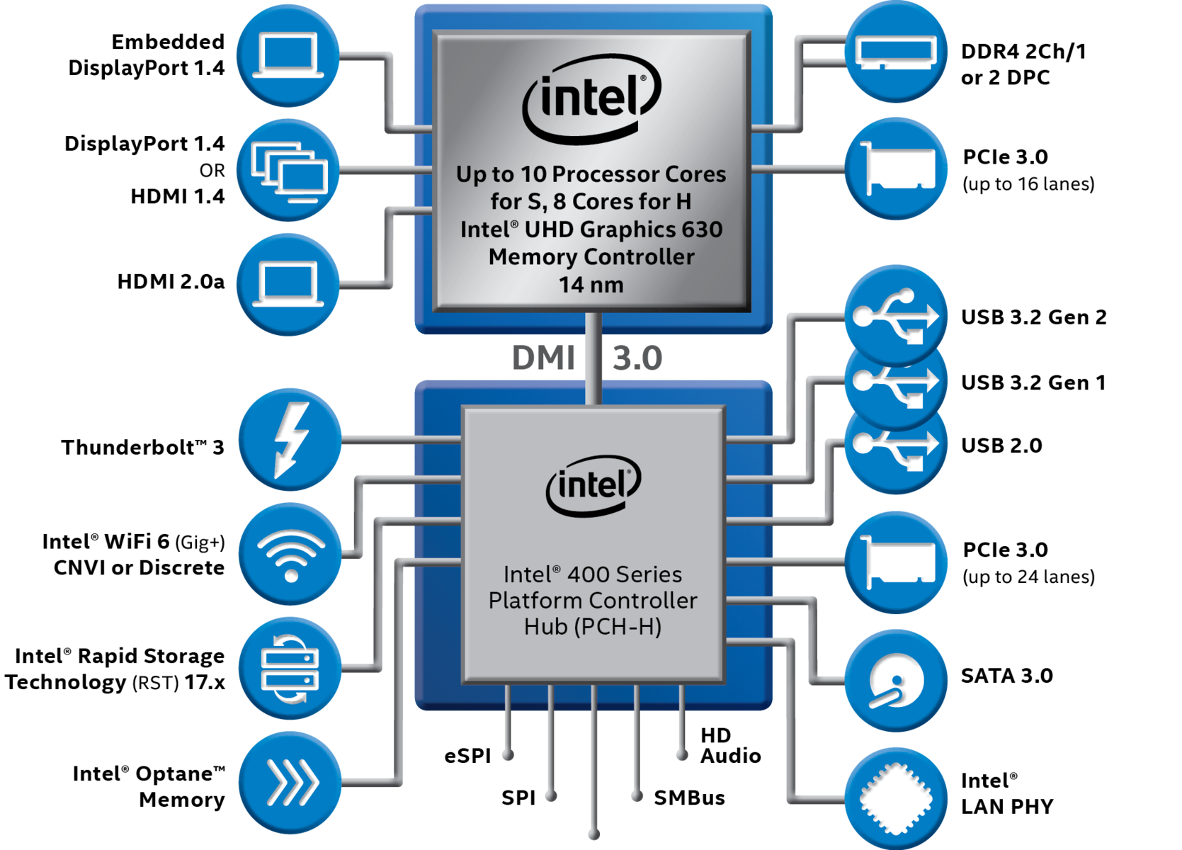 Intel announces new 10th gen Comet Lake vPro processors with enhanced  Hardware Shield features and...overclocking support? - NotebookCheck.net  NewsNotebookCheck.net