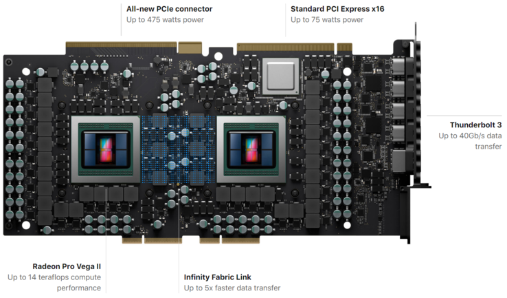 The AMD Radeon Pro Vega II Duo will be an Apple Mac Pro exclusive for now. (Source: AMD)