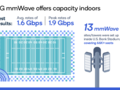 Qualcomm claims that mmWave 5G can cover an entire football stadium. (Source: Qualcomm)