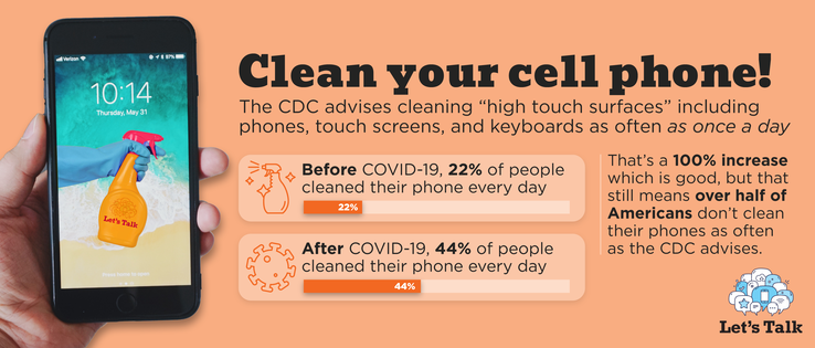 An infograph based on this new phone-hygiene study. (Source: LetsTalk)