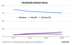 Chrome OS rose above macOS for the first time in 2020. (Source: IDC via GeekWire)