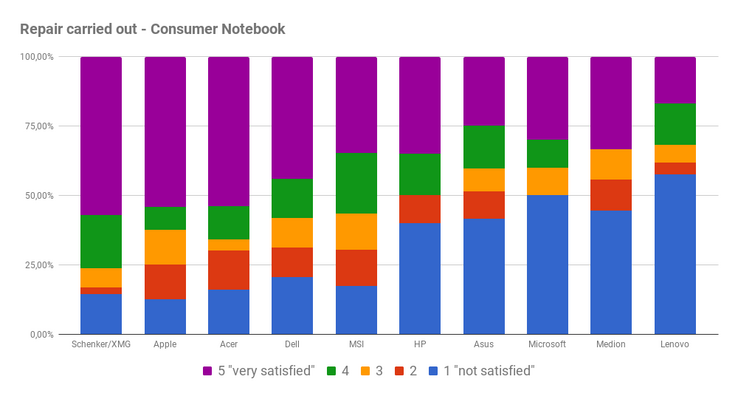 Satisfaction with the repair of consumer notebooks