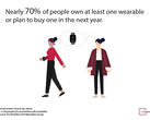 The Manifest has released the results of a new study on wearables. (Source: The Manifest)