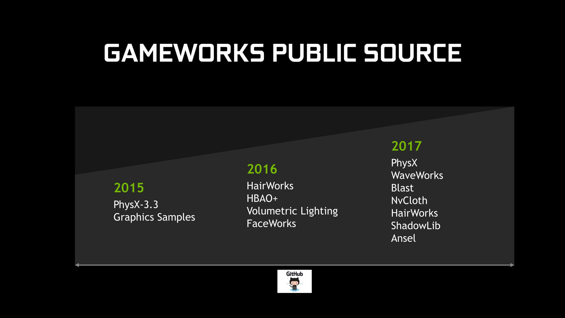 Nvidia updates nearly its entire software suite for