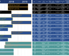 The Intel NUC roadmap for 2018-19 offers an assortment of 'Gemini Lake' and 'Coffee Lake' configurations. (Source: CNXSoft)