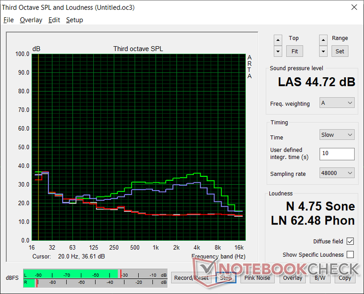 Fan noise profile (White: Background, Red: System idle, Blue: 3DMark 06, Green: Prime95+FurMark stress)