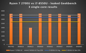 Ryzen 7 2700U vs. i7-8550U single-core results from Geekbench 3 database. Score on vertical axis and results number on horizontal axis. (Source: Own)