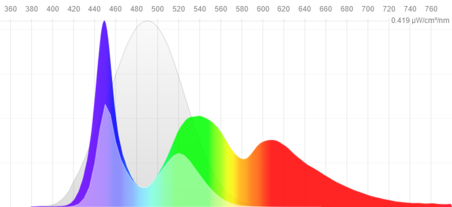 At the ideal color temperature of 6500K, screens emit lots of short-wavelength light. Shifting the color temperature toward red light reduces the blue-light bombardment. (Image via f.lux)