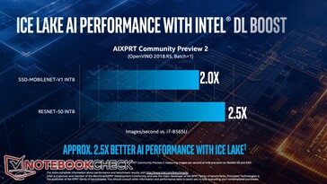 2x and 2.5x higher AI performance in AIXPRT thanks to DL Boost