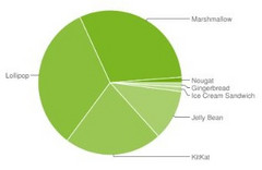 Google Android usage distribution graph at the beginning of February 2017