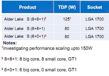 Rumored Intel Alder Lake-S core configurations. (Image Source: PTT)