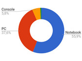 Survey results: What features are most important to you in a gaming notebook?