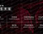AMD Radeon RX 590 specs. (Source: HD Tecnologia)