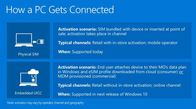 The next Windows 10 Redstone 4 version is supposed to support eSIMs ...