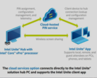 Intel Unite Cloud service simplifies business collaboration. (Source: Intel)