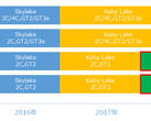 Intel Coffee Lake may be 14 nm with hexa-core options for notebooks (Source: PC Watch)