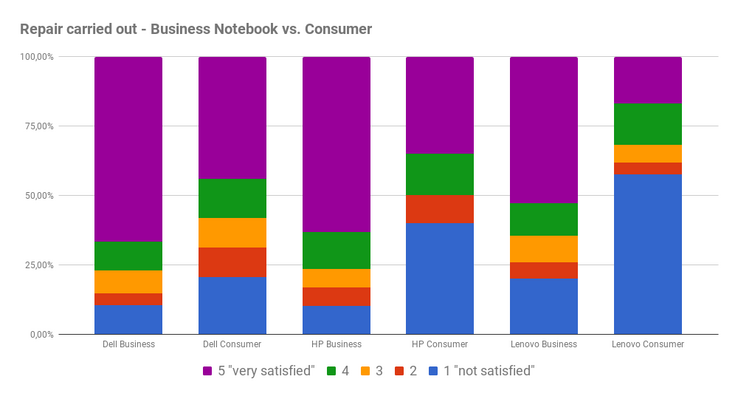 Repair satisfaction, consumer vs. business