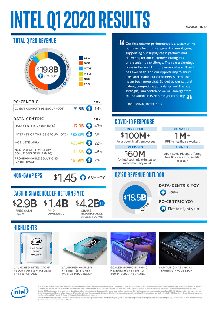 An Intel financial performance infographic for 1Q2020. (Source: Intel)