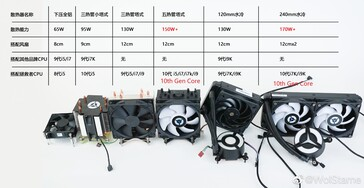 10th gen Comet Lake-S CPU cooler requirements. (Image Source: Weibo via HXL on Twitter)