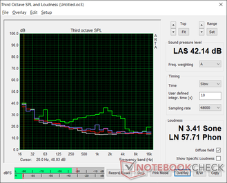 Fan noise profile (White: Background, Red: System idle, Blue: 3DMark 06, Green: Prime95 stress)
