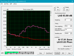 Sky MX5 R3 (Red: System idle, Pink: Pink noise)