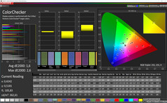 ColorChecker (Profile: Photo, target color space: Adobe RGB)