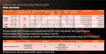 Ryzen 2000-series CPU specs (Source: Elchapuzasinformatico)