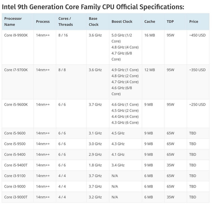 9th gen Intel Core series specifications. (Source: WCCF Tech)